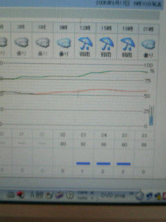 天気ヤバす…