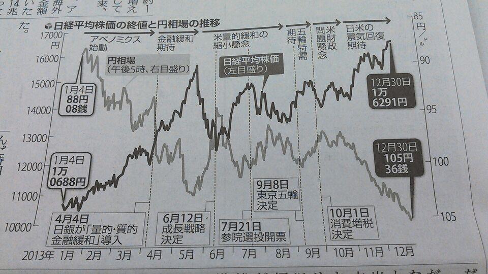 今年一年の株と円相場