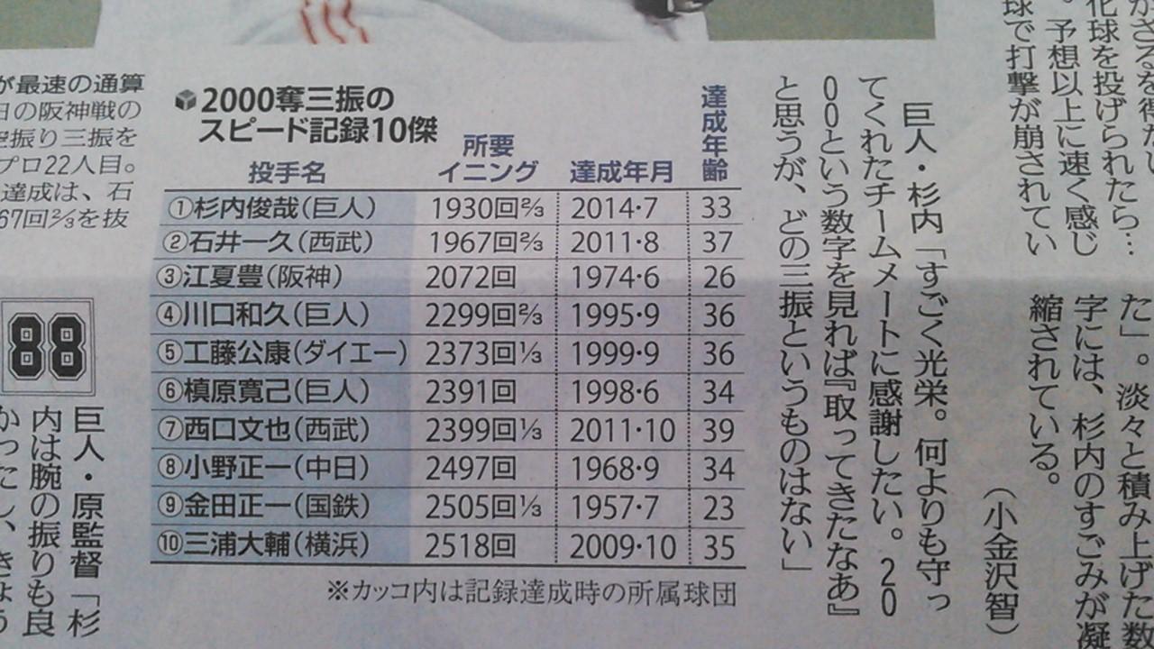 歴代2000奪三振スピード記録